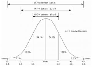 standard deviation interpretation